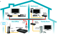 Ethernet over Coax Adapter Kits