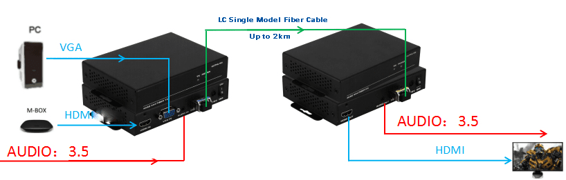 Fiber Cable Extender HDMI Kit