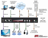 Hall Research EMX-I-AMP 4K HDMI Audio Extractor w/RS-232 & IP Control