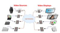 Hall Research FHD264-S AV and control over IP Sender