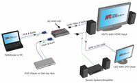 Hall Research SC-VHD-HD VGA / YPbPr to HDMI Converter with Audio