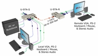 Hall Research U97-A KVM and Audio over UTP extension