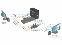Hall Research UD2A-EDID-S DVI Extender with EDID Management