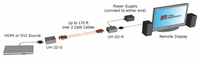 Hall Research UH-2D HDMI over 2 CAT6 Extender Kit