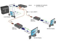 Hall Research URA-SKU Video and Audio over UTP Receiver