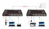 HDBaseT HDMI Extender with Extra Ethernet Ports