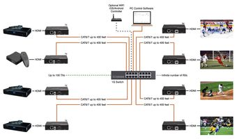 Build Your Own 4K HDMI Matrix Over IP with Apps Control