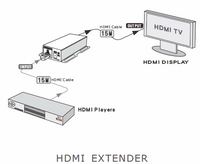 HDMI Amplifier - Daisy Chainable to 360' - 3D & 2D