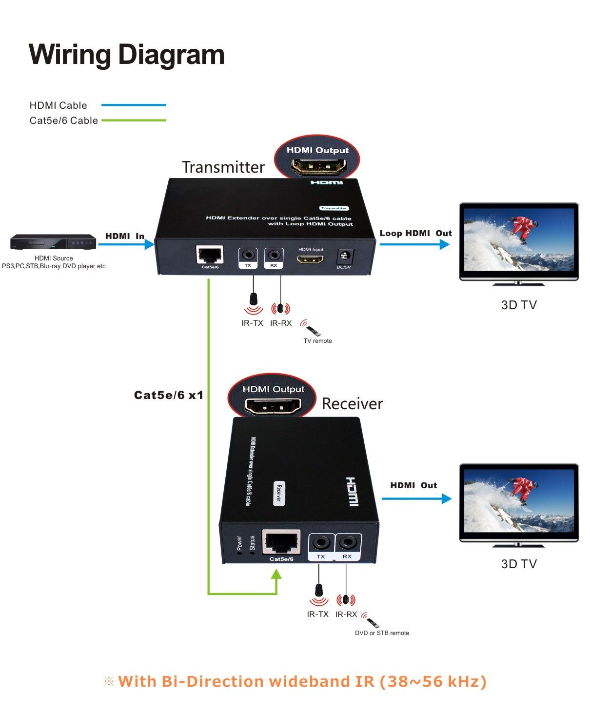 HDMI Extender over CAT5 with Bi-Directional IR