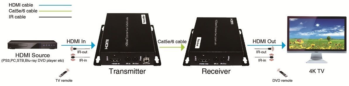 4K HDMI HDBaseT Extender to 220′ - HDMI 2.0, HDCP 2.2, IR and POE