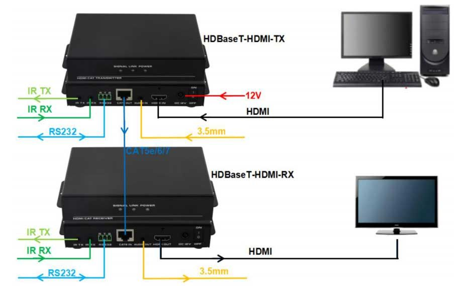 4K WolfPack HDMI HDBaseT Over CAT5 with POE & Audio Deembedding to 220 feet