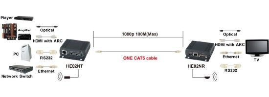 4K WolfPack HDMI over CAT5 with HDMI ARC