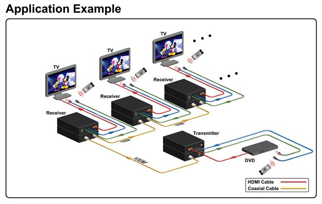 HDMI Over Coax Extender - TV Cascadeable