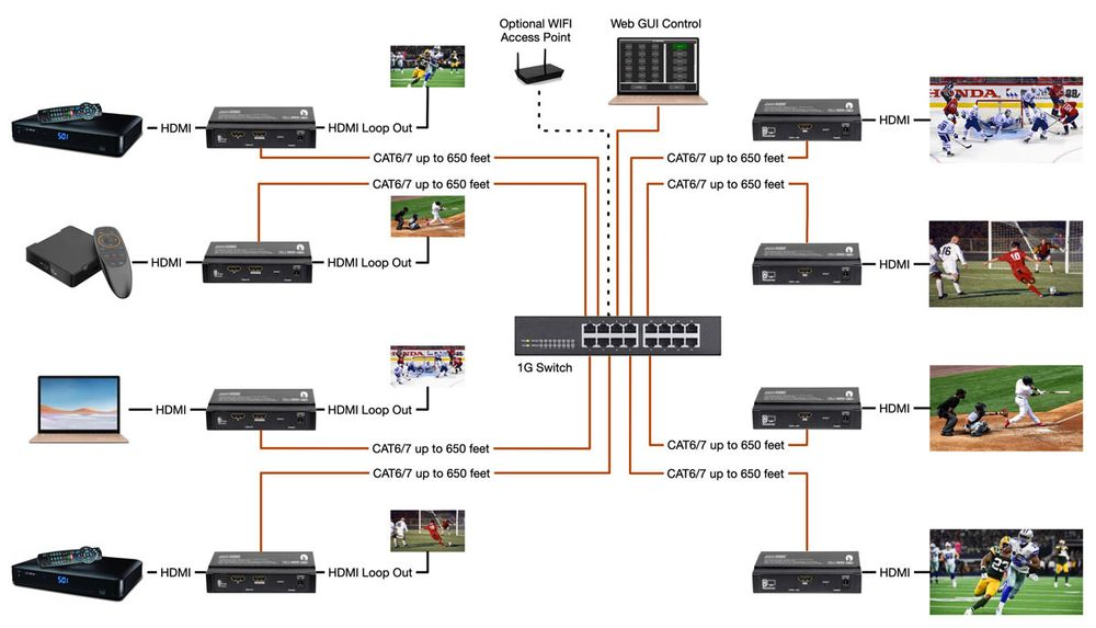 HDMI Over IP Matrix Systems to 650 Feet w/ WEB GUI