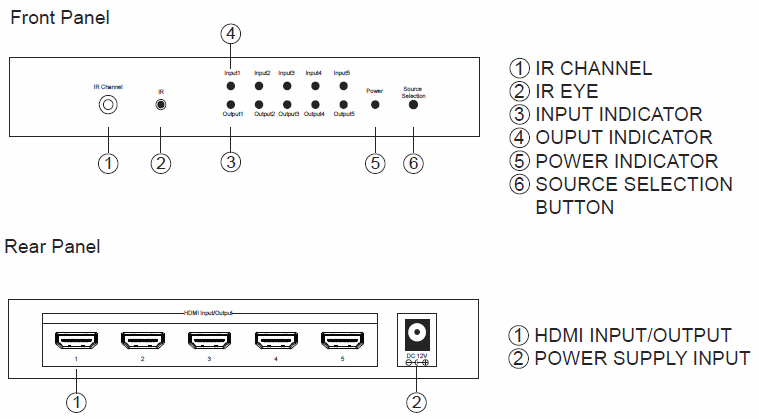 WolfPack 5-Port HDMI Smart Box - One HDMI Box To Replace 9-Splitters & Switchers
