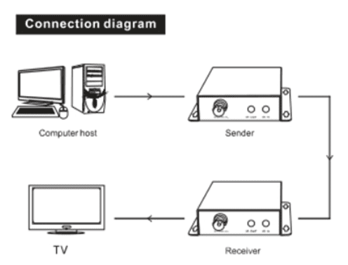 HDMI To Coax Extender
