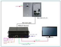 HDMI Wallplate Transmitter Over HDBaseT