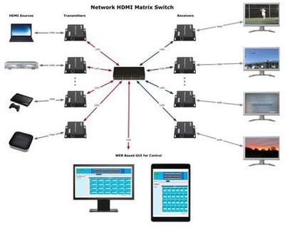 Network HDMI Matrix Switchers (138)