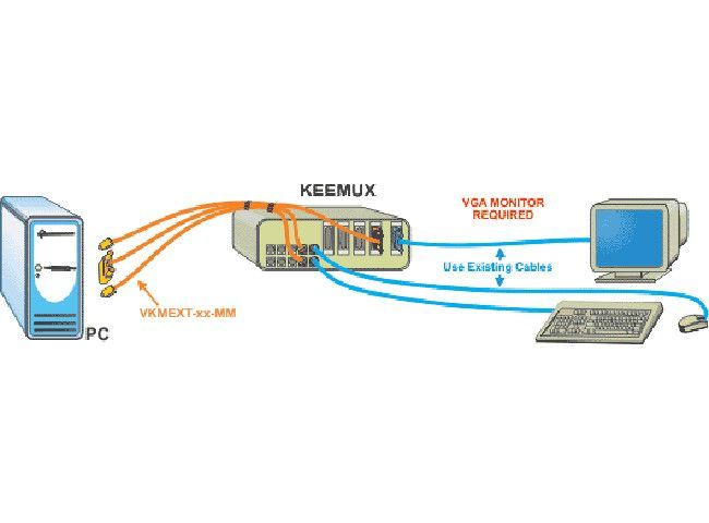 NTI KEEMUX-P4-R PS/2 KVM Server Switch w/OSD and RS232 Control Options