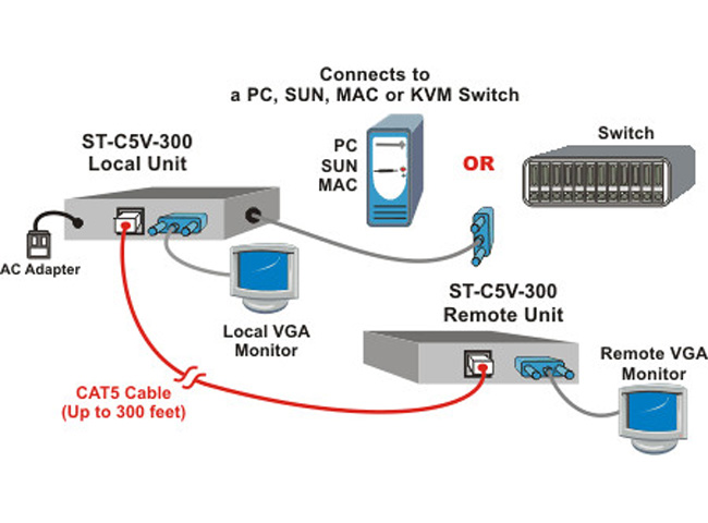 NTI ST-C5VA-300 VGA Video/Audio Extender via CAT5: Extend to 300 feet