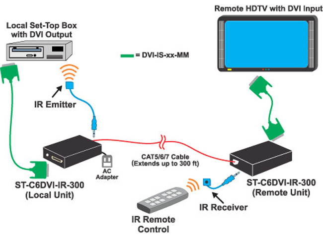 NTI ST-C6DVI-IR-300 DVI Extender with IR via One CAT5/6/7