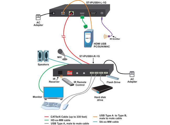 NTI ST-IPUSBH-L-1G HDMI USB KVM Over IP Extender with Audio