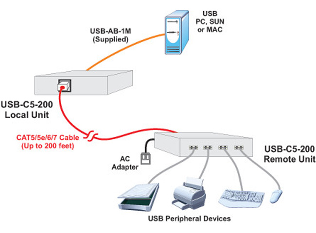 NTI USB-C5-200-IND USB Extender via CAT5: Extend to 200 Feet