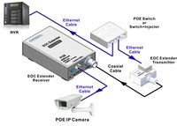 Octava Ethernet Over Coax Extender with POE