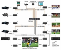 POE 4x20 HDMI Over IP Matrix Switcher w/iPad Real Time Video Preview