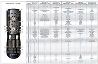 Preprogrammed 4x1 Universal Learning Remote Control for WolfPack Matrix Switchers