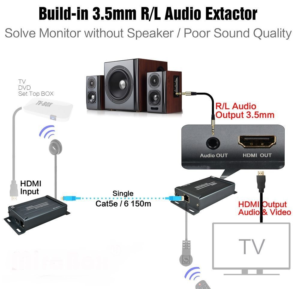 Rugged HDMI Over CAT5 Extender w/Separate Audio & IR