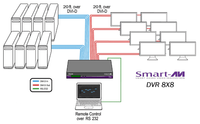SmartAVI DVR8X8S 8x8 DVI-D Matrix Switch