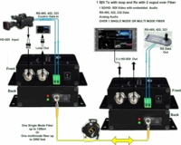 Thor Broadcast F-1MSDI-L-2Tx/Rx 1 SDI Tx with Loop and Rx