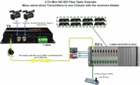 Thor Broadcast F-M2SDI-Tx/Rx 2 SDI or HDSDI Fiber Optic MINI Extender