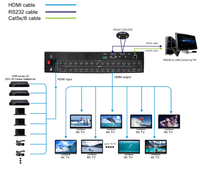WolfPack 4K 16-16 HDMI Matrix Switcher with 7-Line Display