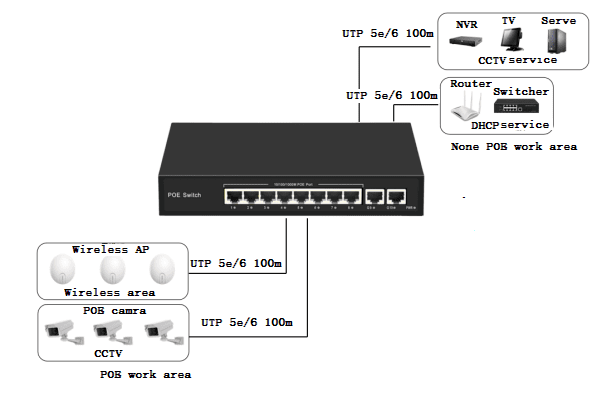 WolfPack™ 8-Port POE Ethernet Switch