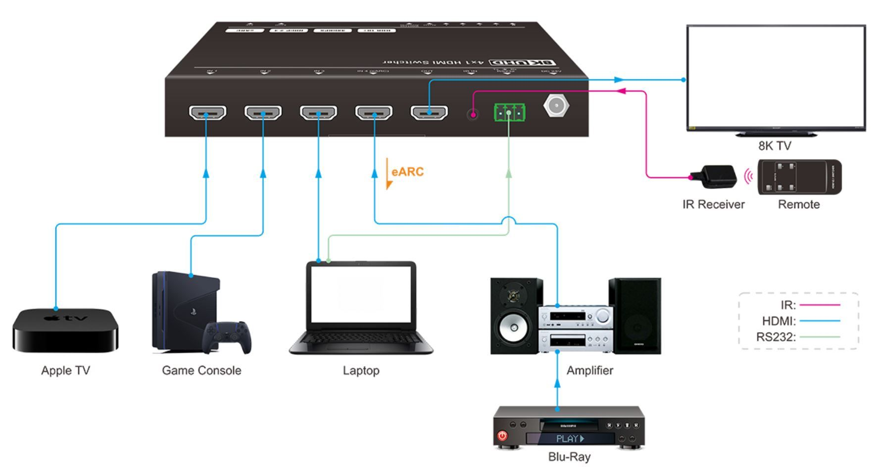 WolfPack 8K 4x1 HDMI Switcher w/ eARC, IR & RS232