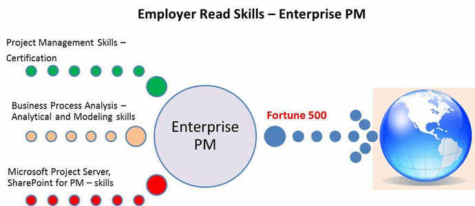 Employer Ready Skills – Enterprise Project Management