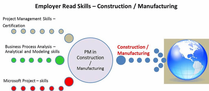 Employer Ready Skills – PMs in Construction / Manufacturing