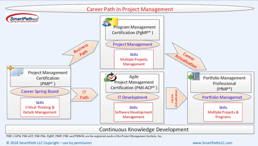 PM Career Paths