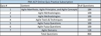 For SmartPath LLC's Current or Former  2 or 3 Day PMI-ACP® Trainees Only - PMI-ACP Online Quiz Subscription or Extension 30 days for SmartPath LLC Agile Trainees