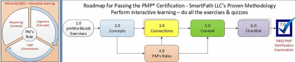 "PMP® Certification<span style=""color:darkblue""> Roadmap - How You Learn at SmartPath LLC </span>"