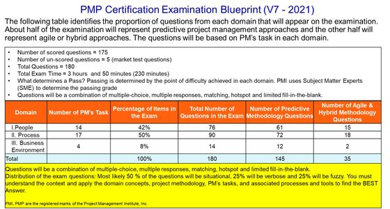 PMP(R) Certification Exam Distribution PMP Exam that started 1-2-2021