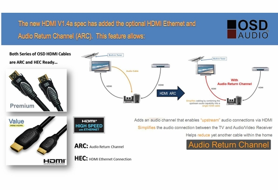 Premium Series High Speed HDMI® Cable with Ethernet (3, 6, 9, 30, 40, 75, 100ft)