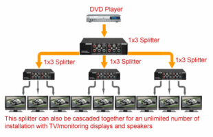 Video Switchers / Splitters