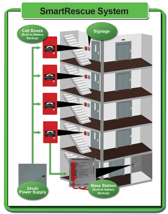 Phone System (1-10 Call Boxes)