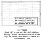 Red Shift 468 Cam for Milwaukee-Eight® Engines