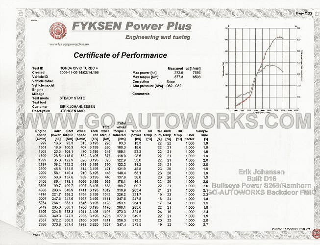 GO-AUTOWORKS BackDoor FMIC/S259 D Series Combo