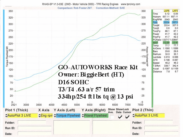 GO-AUTOWORKS SOHC Race kit w/ T3/T4 57 trim