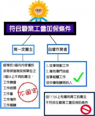 台北市工商服務業職業工會
